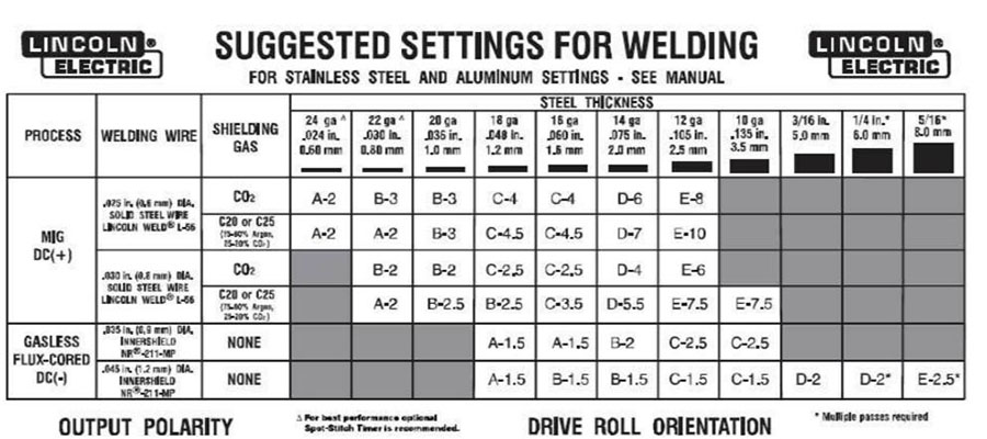 MIG Welders Setting Chart